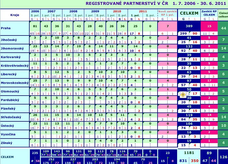 tabulka pro rok 2011